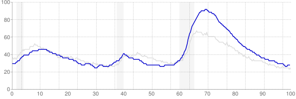 Nevada monthly unemployment rate chart from 1990 to October 2019